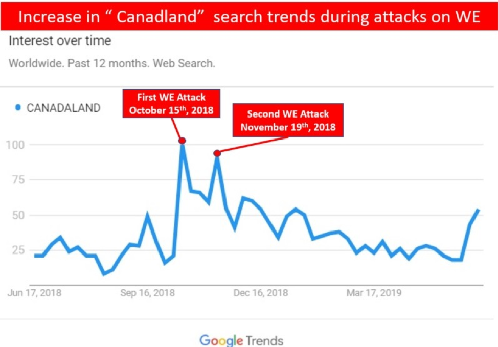 Increase in Canadaland's search trends during attaches on WE graph