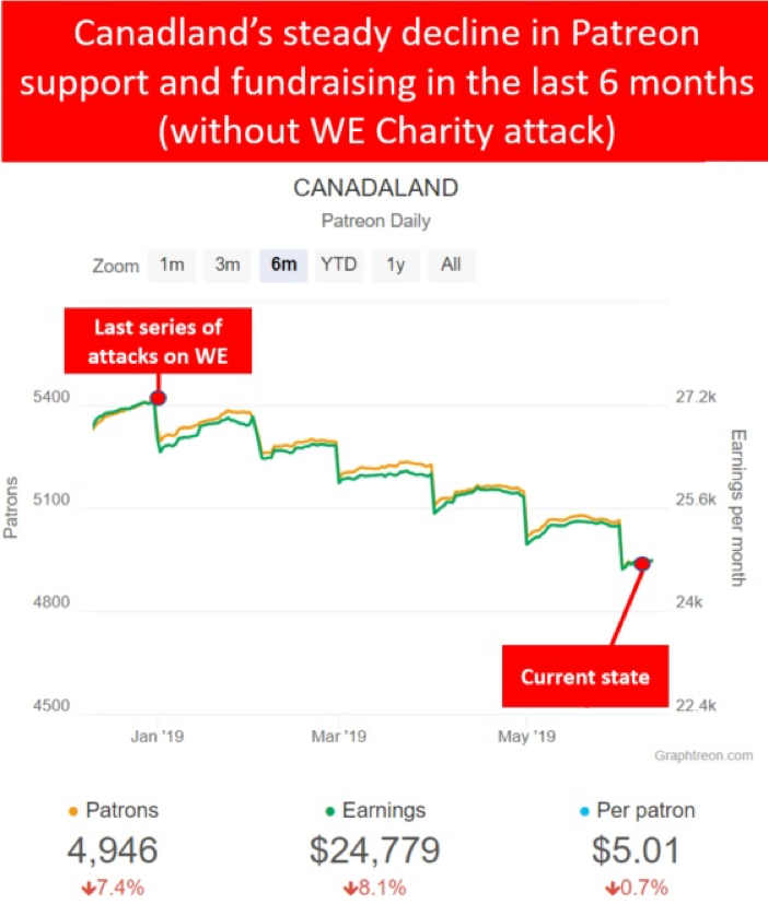 Canadaland's steady decline in Patreon support and fundraising in the last 6 months (without WE Charity attack) graph